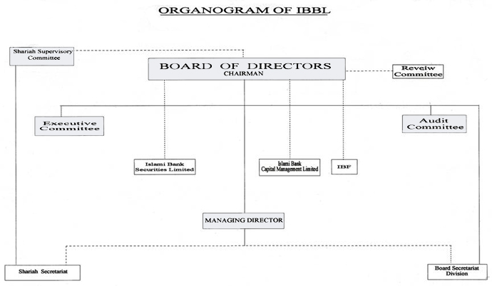 About IBBL:Board of Directors